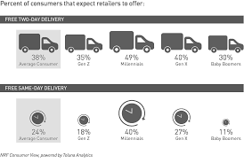 CONSUMER VIEW