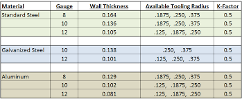 acrylic sheet thickness chart how to set up sheet metal gauge tables engineers rule