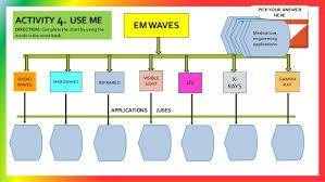 Electromagnetic Spectrum Em Spectrum