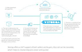 Storiqa Stq Global Marketplace Powered By Blockchain For