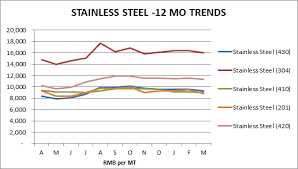 Stainless Steel Price Chart 2018 Asia Manufacturing Cost Driver Report 2018 Q1 Source