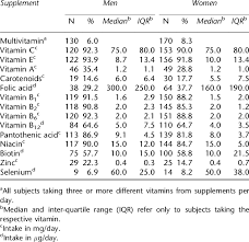 Multivitamin Effectiveness Chart Distribution Of Vitamin Intake In The Multivitamin Group A