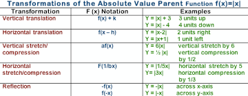 How Do You Graph Y Abs X 6 Example
