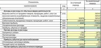 Налог на прибыль audit it ru Очень надо диплом пишу