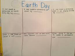 Earth Day Anchor Chart Environmental Lessons Human Impact