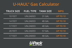 Uhaul Rental Quote Mesmerizing Moving Truck Gas Calculator UPack