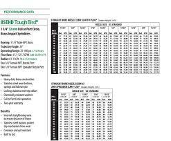 Rain Bird Spray Nozzle Flow Chart Sprinklers Agrimat Usa