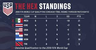 World Cup Math How The U S Mnt Can Qualify For Russia 2018