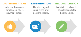 Payroll Security How To Prevent 5 Types Of Payroll Fraud