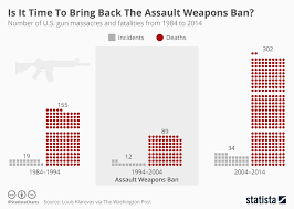 Chart Is It Time To Bring Back The Assault Weapons Ban