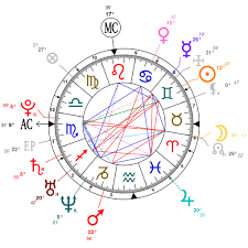 Rafael Nadal Birth Chart Analysis Of Rafael Nadals Astrological Chart