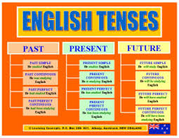 Flow Chart Based On Tenses Exhaustive Best English Tense Chart Simple English Tenses