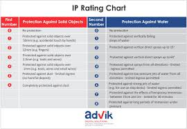 Importance Of Ingress Protection Ip Rating In Cctv Cameras