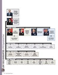 15 Rare National Guard Organization Chart
