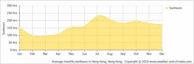 Climate And Average Monthly Weather In Hong Kong Hong Kong