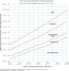 The Australian Nutrition Foundation Weight For Height Chart