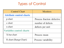 Attribute Chart Spc Attribute Control Charts Ppt Video Online Download