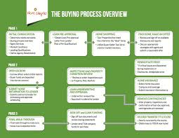 Buyer Resources Next Chapter Real Estate