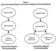 the effects of advertisements on consumers mood states an optimal advertising strategy for consumers in negative pre processing moods