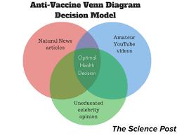Anti Vaccine Venn Diagram Decision Model Amateur Natural News
