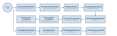 An Objective Walkthrough Of Ext Js 5 Charts Architecture