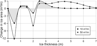 Ice Depth Weight Chart Sea Ice Observation Advances And Challenges Springerlink