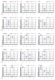 Basic Guitar Chords For Beginners Bellandcomusic Com