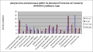 Аналитическая справка о результатах контрольной работы по физике в  Результаты контрольных работ по ОУЗ приведены в диаграммах