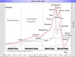 10 Year Silver Chart Silver Price History Historical Silver Prices Sd Bullion