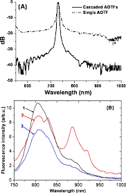 A Comparison Of Transmission Spectra Of The Excitation Light At 730