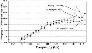 Osha Permissible Noise Exposure Chart Osha Technical Manual Otm Section Iii Chapter 5 Noise