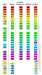 Greek And English Alphabet Chart American English Alphabet