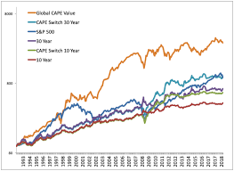 International Stock Index Chart The Shiller Pe Cape Ratio Deep Look At 2019 Market Valuation
