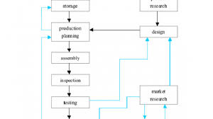 Ielts Writing Task 1 Flow Chart With Answers Www