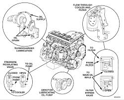 Hi all cummins engines used in dodge trucks have oil coolers they are behind the oil filter the oil filter adapter is actually part of the oil cooler
