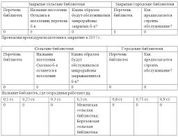 Информационный отчёт за год Нелидовская библиотека Передано в КДУ в каких сельских поселениях назовите библиотеки 0