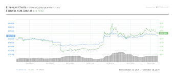 Litecoin Chart Real Time Bitcoin Price Chart Now Looks Ridiculous After Record