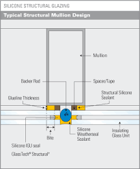 Glass Barrier Loading Chart 14 10 Structural Silicone Glazing 14 11 Silicone Butt