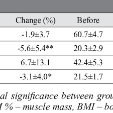 changes in basic morphological characteristics m sd