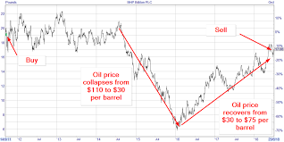 Share Price Chart Selling Bhp Billiton After Its Recent Share Price Gains