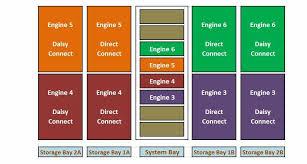 vmax architecture anil kumar s m anil kumar s m five vmax engine storage bay