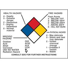 Hazard Chart Brady Hazard Information Panel Sy051 58511 Shop Whmis Ghs Info Chart Tenaquip