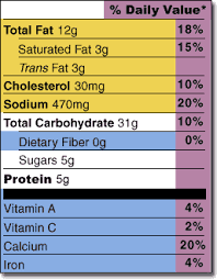 nutrients with dvs section of the label