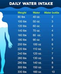 How Much Water Should I Drink A Day Chart How Much Water Should I Drink A Day Chart Best Picture Of