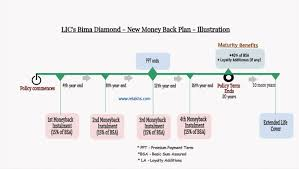 Lic New Bima Gold Policy Chart Lic Bima Diamond Plan Features Review Returns Calculation