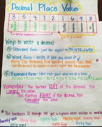 Eight Sixty Size Chart Decimal Place Value Anchor Chart Fab 5th Fun Decimal