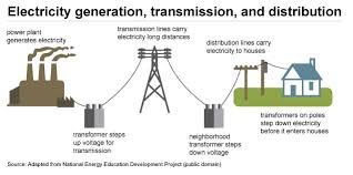 how electricity is delivered to consumers energy explained your a flow diagram of power generation transmission and distribution from the power plant to