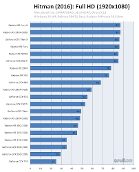 Gpu Charts 2016 Hitman 2016 Pc Graphics Performance Benchmark Review