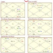 How To Study Divisional Charts Pdf Astrologygains