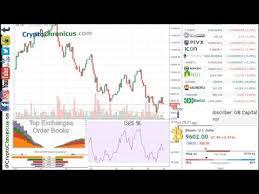 Btc Live Chart Live Bitcoin Charts 24 7 Btc Vs Usd Chart W Rsi